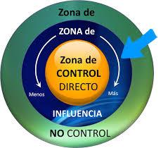 zona control zona influencia